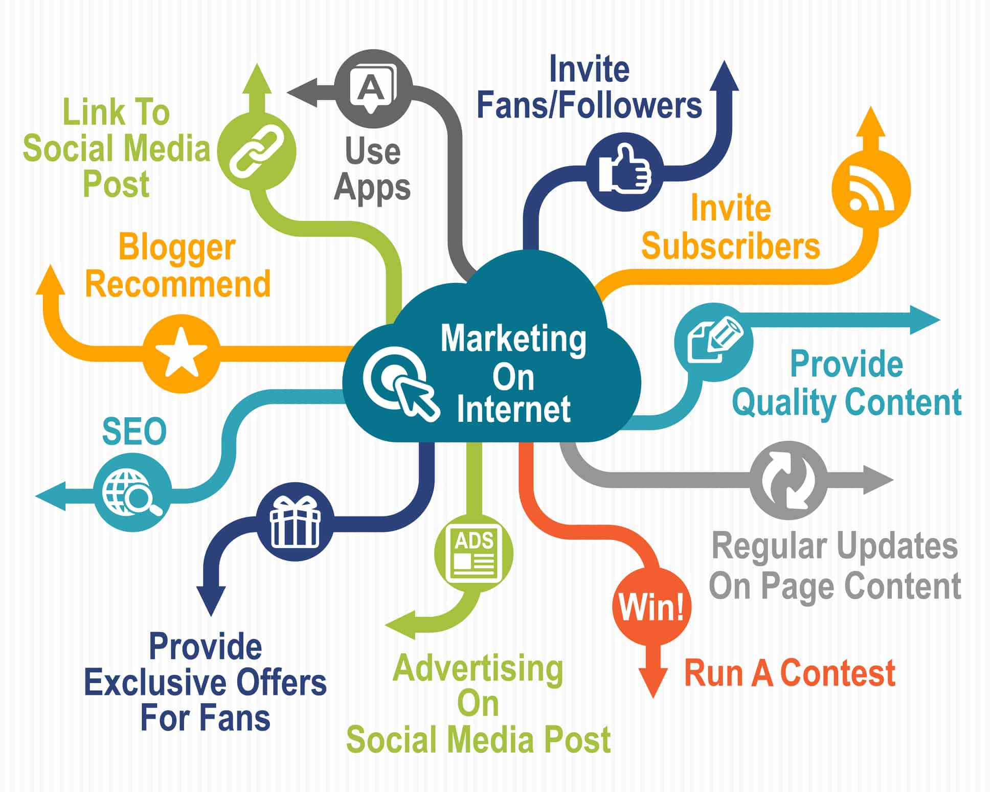 INTERNET MARKETING AND ITS INFLUENCE=