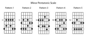 pentatonic box patterns