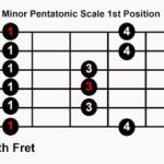 Minor Pentatonic Scale