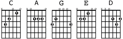open position guitar chords