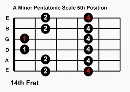 A minor pentatonic scale 5th position