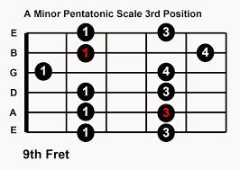 Minor Pentatonic Scale box pattern 3