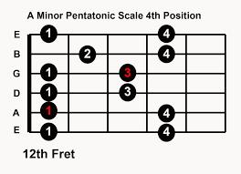 A minor Pentatonic Scale 4th position