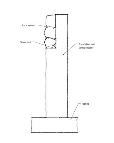 Graphic of a foundation shelf for full size veneer stone