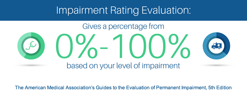 Impairment Rating Evaluation Frequency