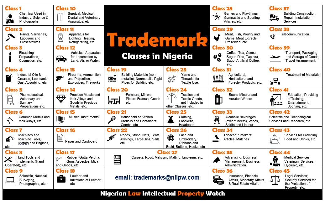 Trademark Classes in Nigeria