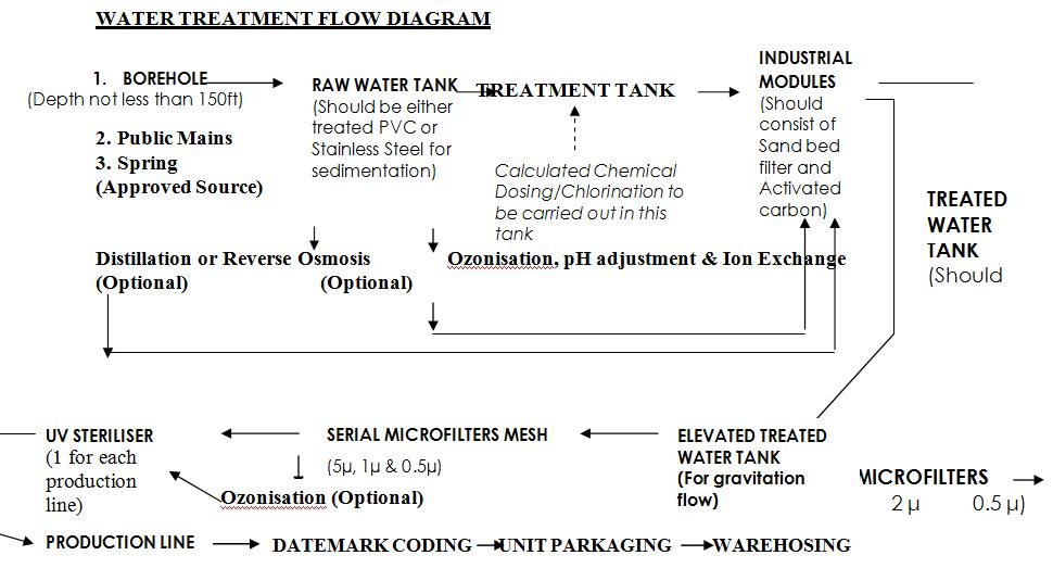 water treatment flow diagram