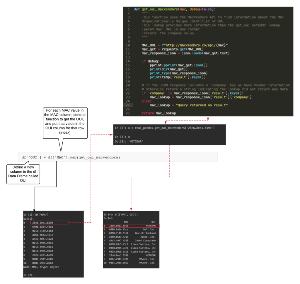 pandas-newcolumn diagram to show what is happening under the hood in the one line command to ad a coloumn