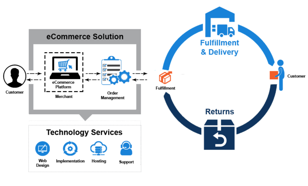 eCommerce Direct eCommerce Solution