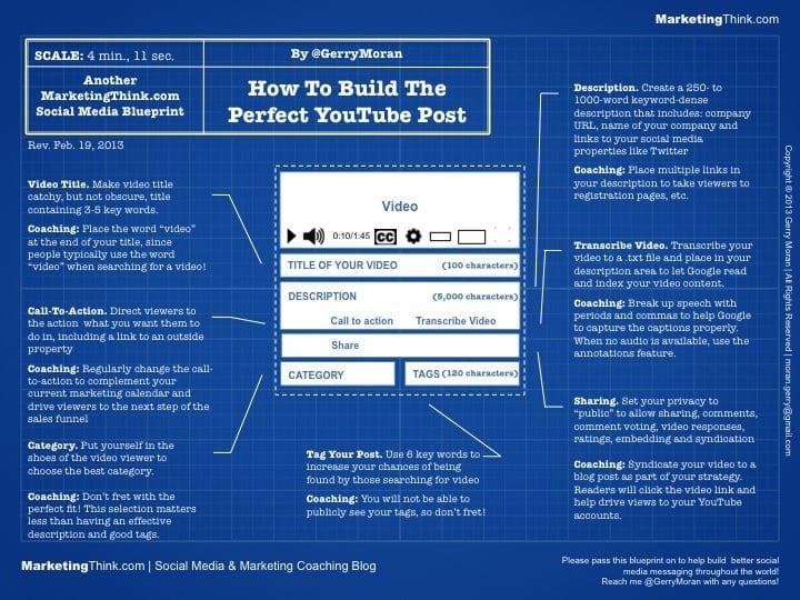Perfect YouTube Post Blueprint