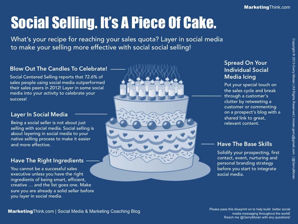 Social Selling Is A Piece Of Cake