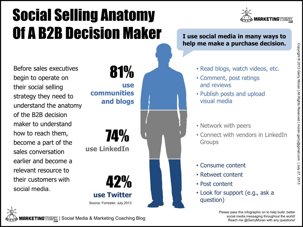 Social Selling Anatomy Of A B2B Decision-Maker