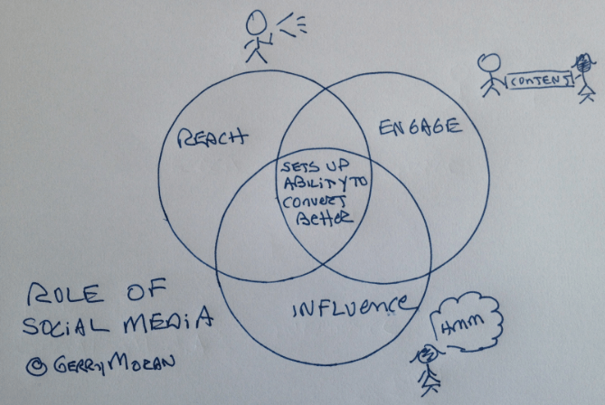Reach, Engage, Influence