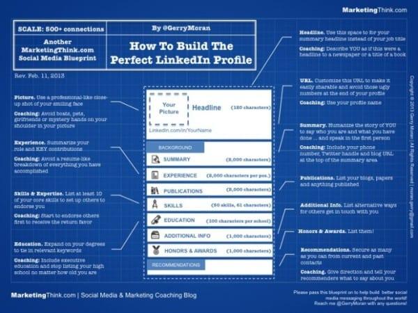 LinkedIn Profile   MarketingThink.com   @GerryMoran