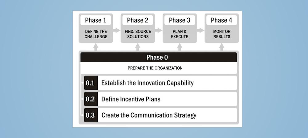 Innovation through Crowdsourcing