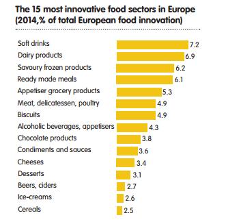 Innovation in food