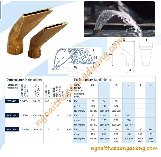 Thông số kỹ thuật vòi phun Laminar Fan Jet