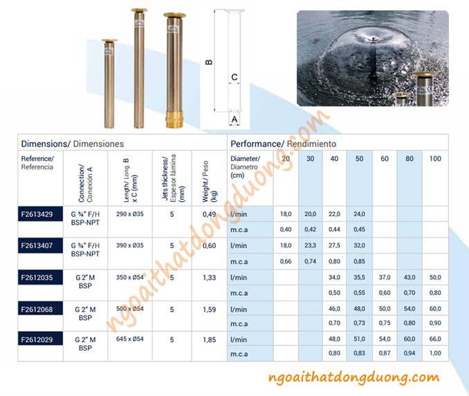 Thông số kỹ thuật vòi phun mushroom jet - Vòi phun hình nấm