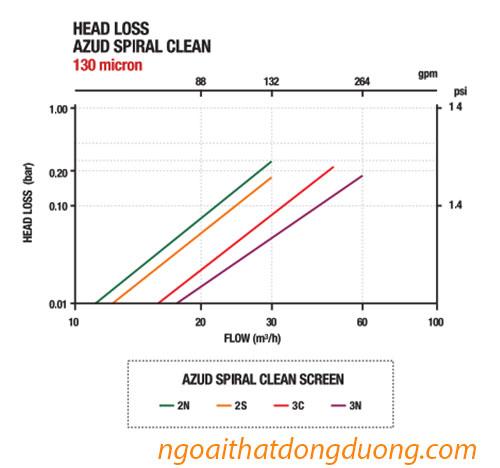 Đồ thị tổn thất áp lực nước của bộ lọc đĩa hệ thống tưới nhỏ giọt