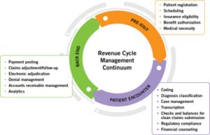 CASE MANAGEMENT/UTILIZATION MANAGEMENT/DENIAL MANAGEMENT