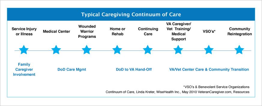 Typical Caregiving Continuum of Care