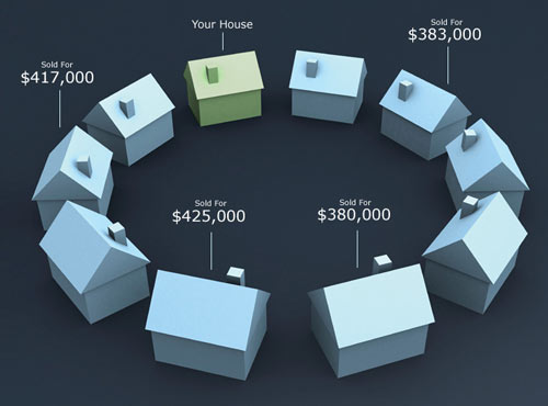 Selling your home diagram