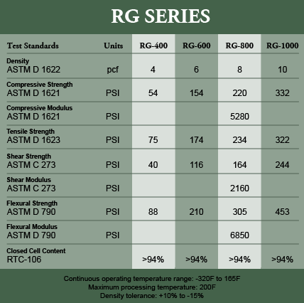 RG Specifications Table