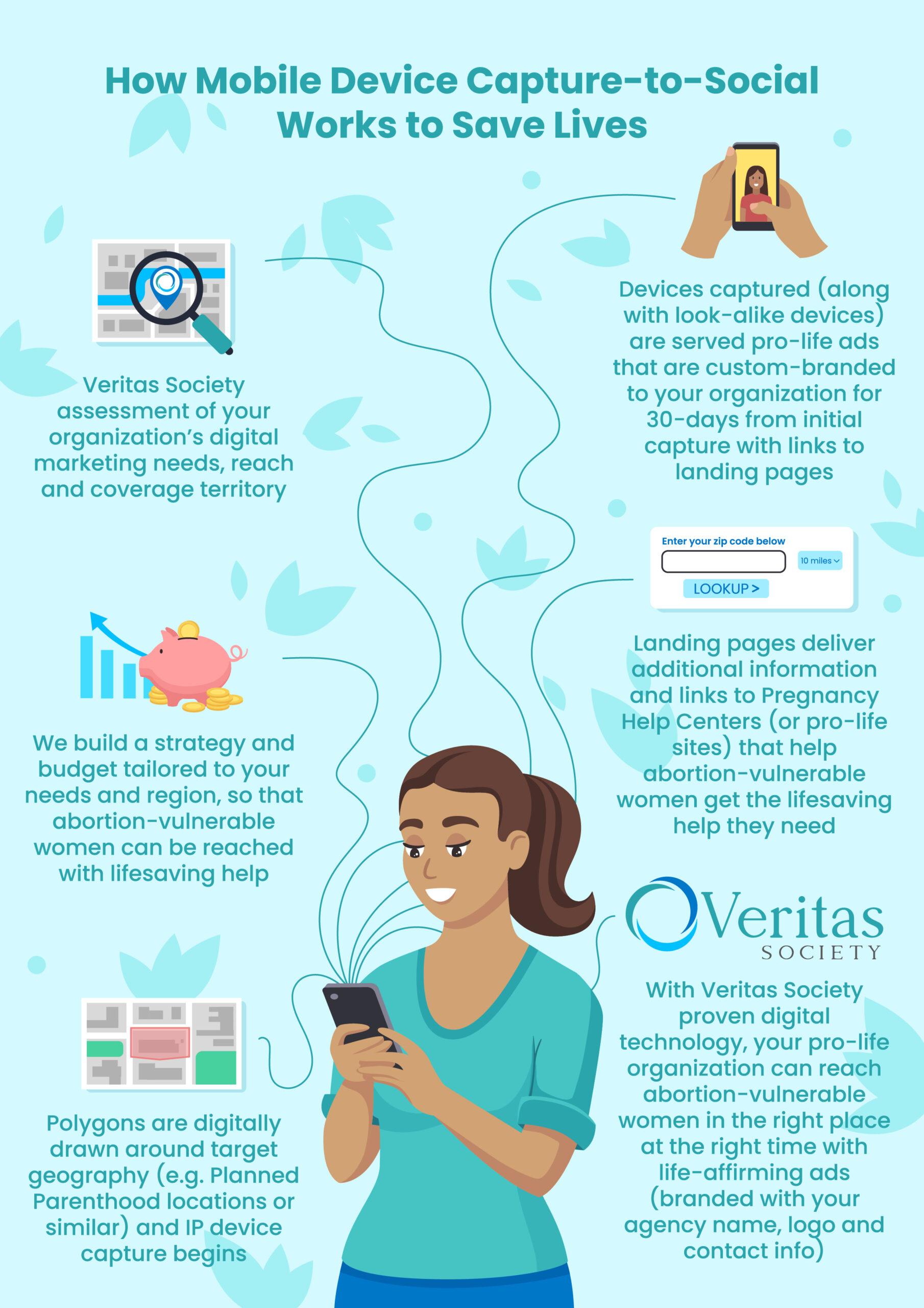 Veritas Society Infographic