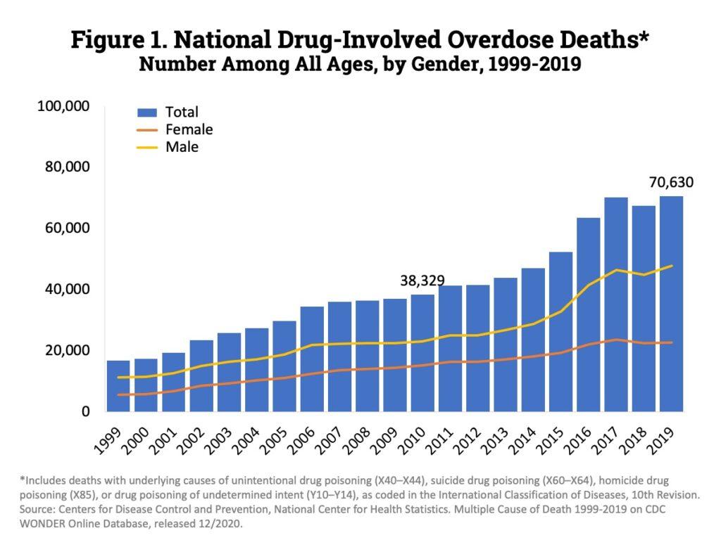 National Drug Overdose Graph Chart