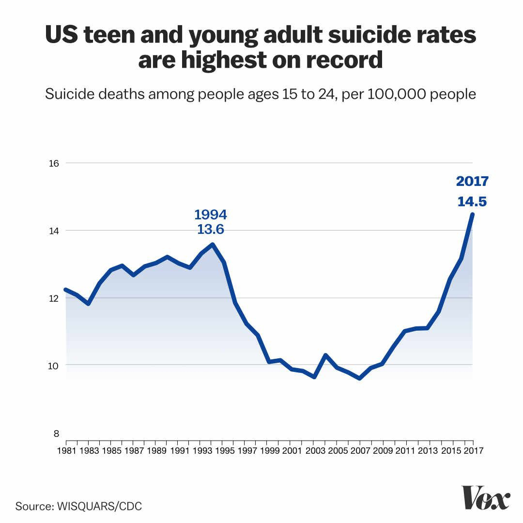 Teen Suicide Graph By Vox