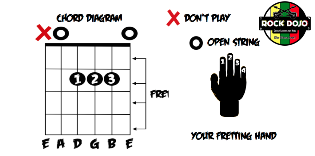 How to Read a Guitar Chord Diagram