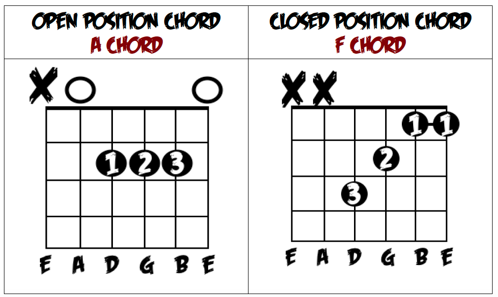 OPEN POSITION VS. CLOSED POSITION GUITAR CHORDS