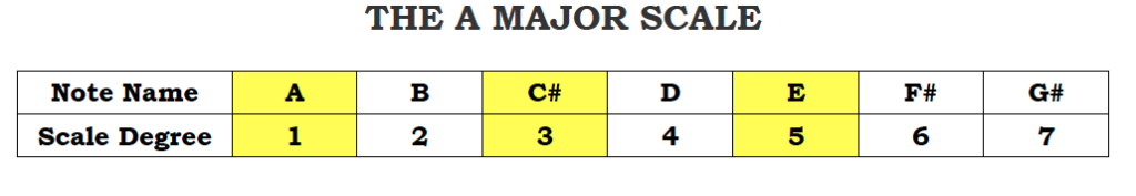 The A Major Scale
