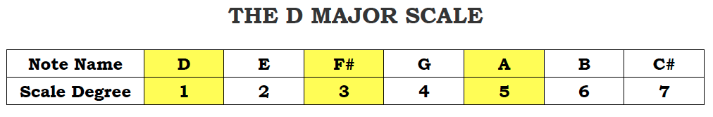 The D Major Scale