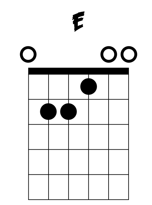 Learn how to play the e chord on guitar.