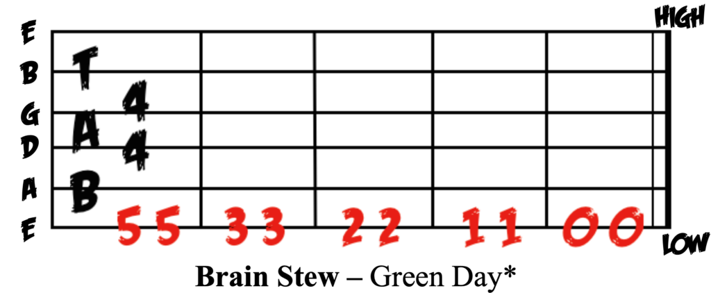 Learn how to play Brainstew on Guitar