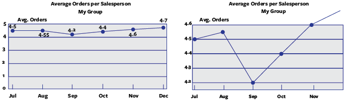 Two line charts side-by-side, the one on the right exaggerates the data