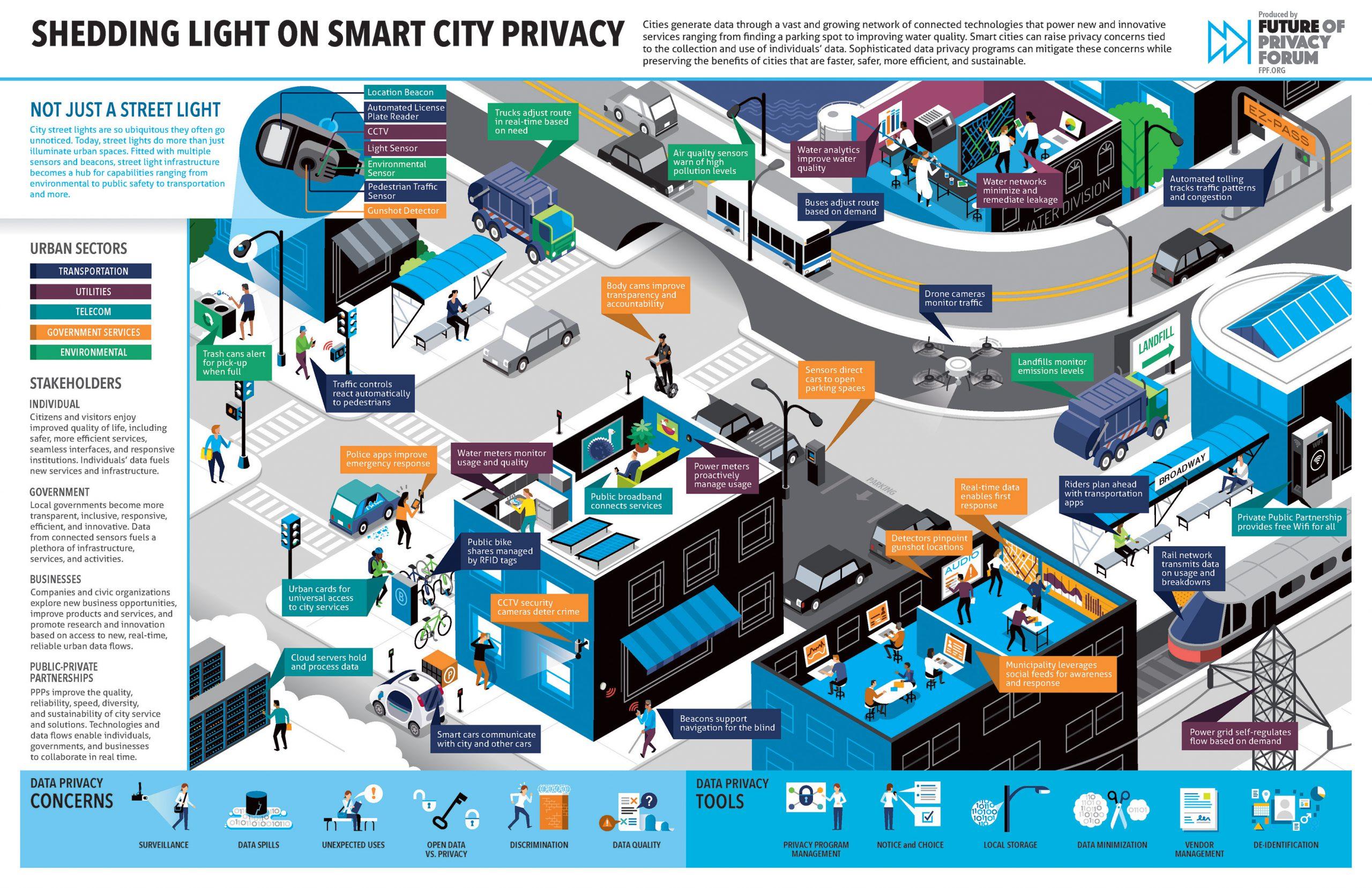FPF_Smart_Cities_illo_08_3