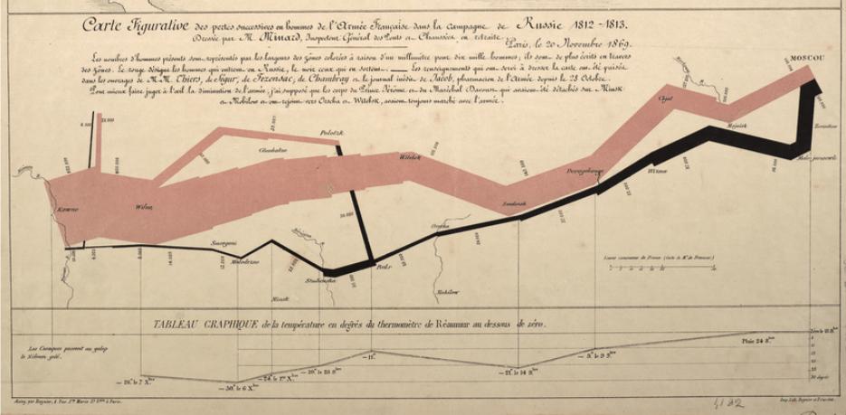Charles Joseph Minard - invasion of Russia infographic