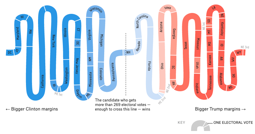 There are no perfect election results visualizations