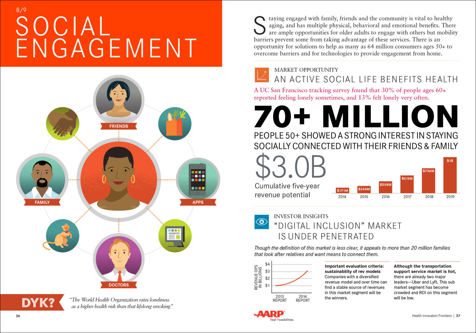 Health Innovation Frontiers report for AARP