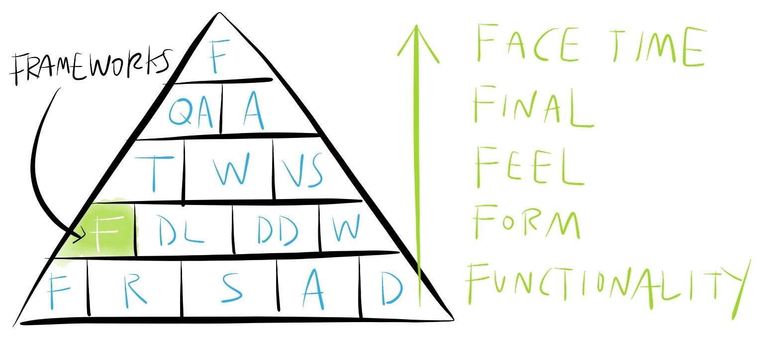 components-frameworks