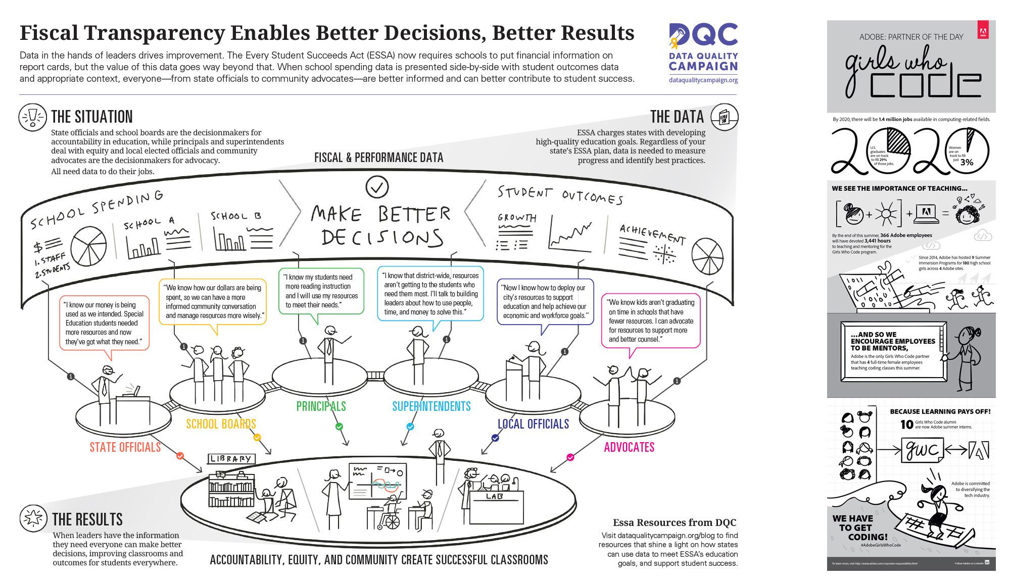 dqc-adobe-blueprint