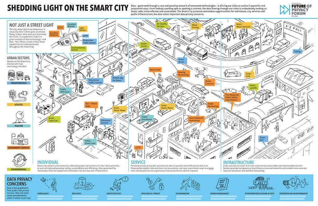 FPF Smart Cities sk04