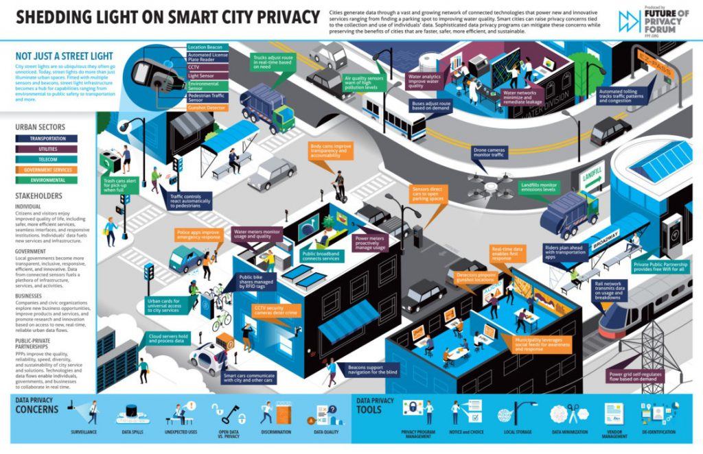 The Smart Cities Map