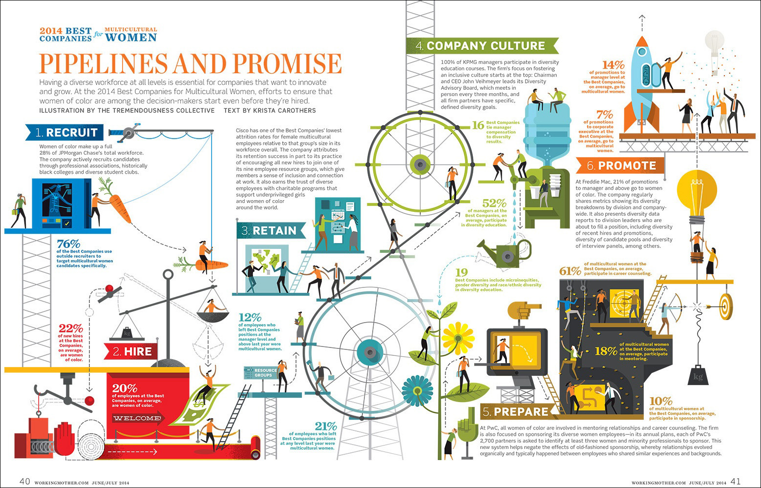 Pipelines and Promise, an infographic about creating a diverse workforce