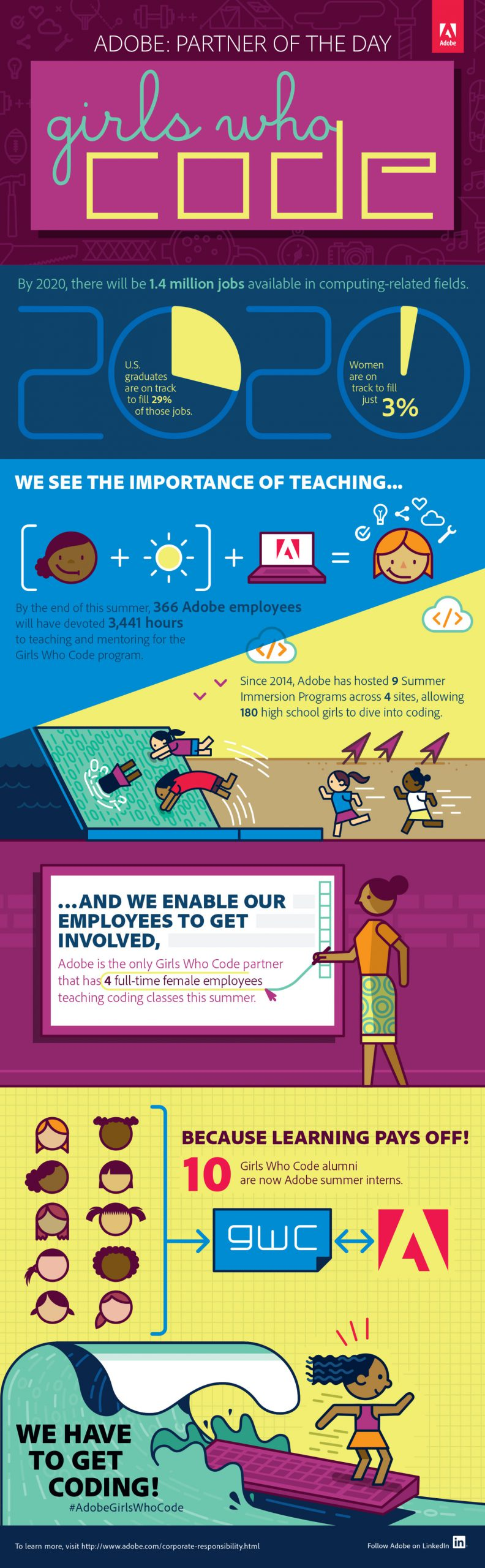 Infographic formatted for blog postings