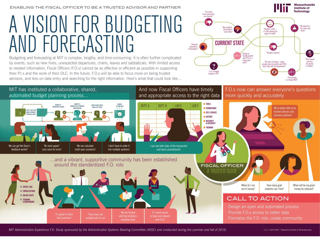 Future state vision for budgeting and forecasting