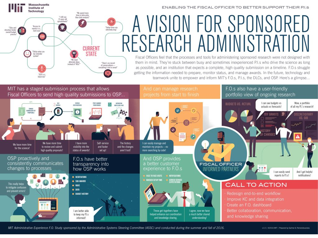 Future state vision for grants administration