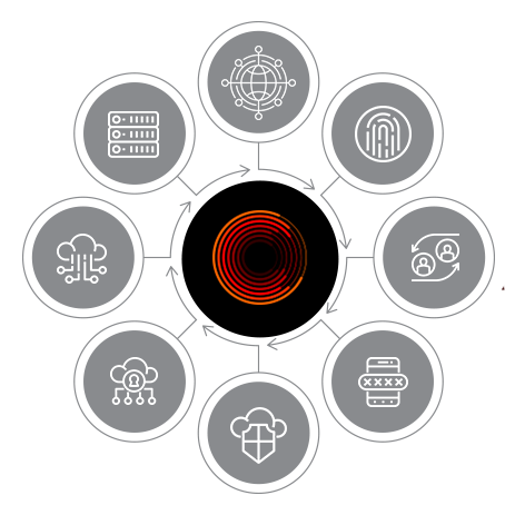 Cyway - #1 Cybersecurity Solutions Distributor in the Middle East - Solutions Circle